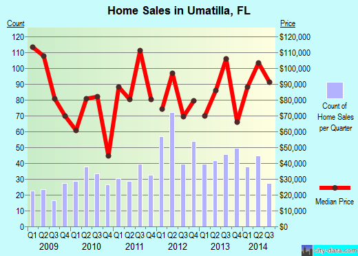 Umatilla,FL real estate house value index trend