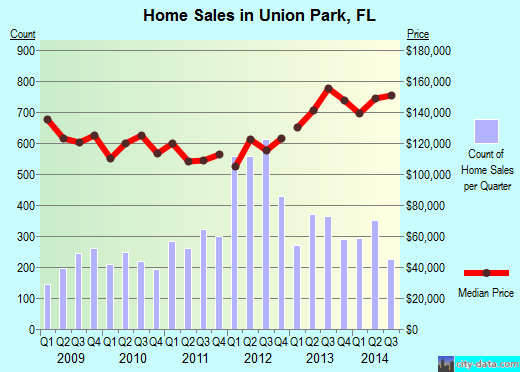 Union Park,FL real estate house value index trend
