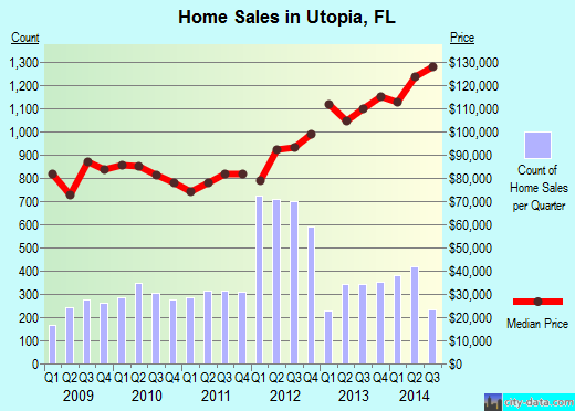 Utopia,FL index of house prices
