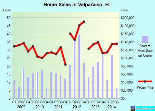 Valparaiso,FL real estate house value index trend