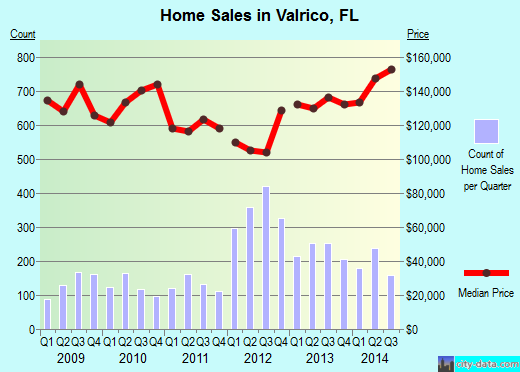 Valrico,FL real estate house value index trend