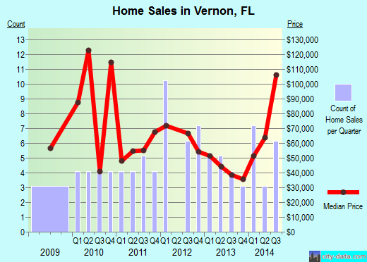 Vernon,FL real estate house value index trend