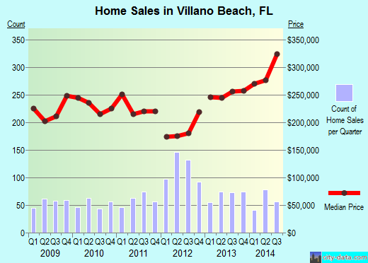 Villano Beach,FL real estate house value index trend