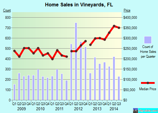 Vineyards,FL real estate house value index trend