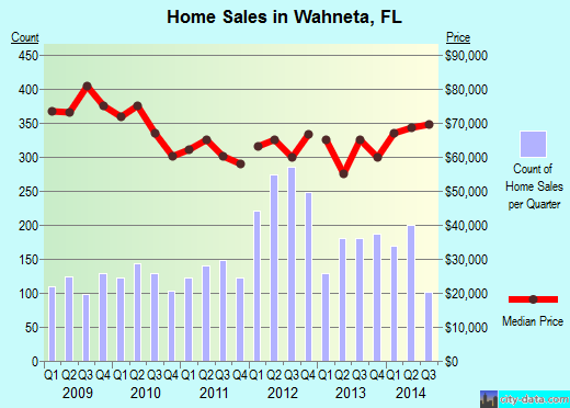Wahneta,FL real estate house value index trend
