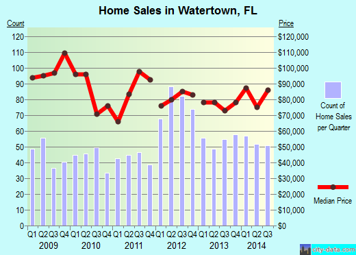 Watertown,FL real estate house value index trend
