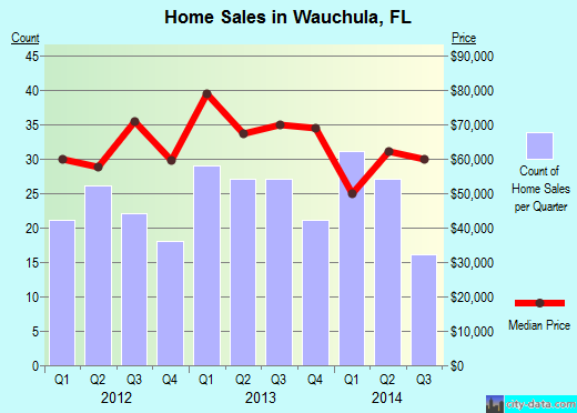 Wauchula,FL real estate house value index trend