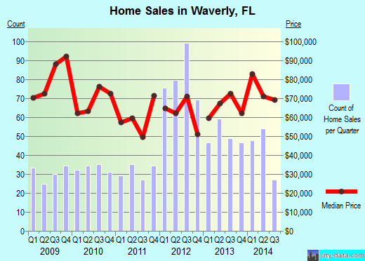 Waverly,FL real estate house value index trend