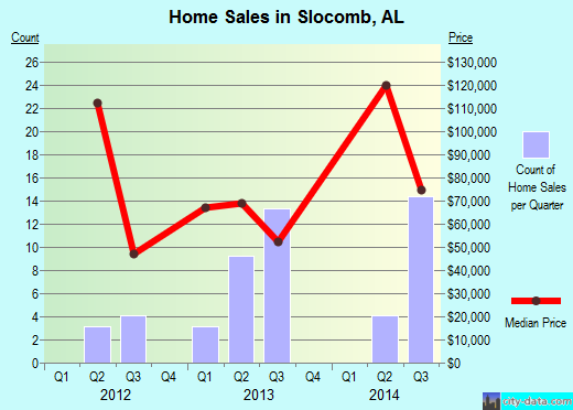 Slocomb,AL real estate house value index trend