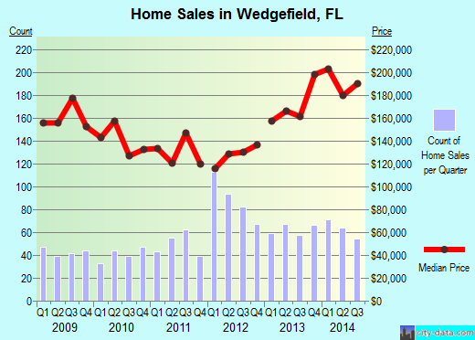 Wedgefield,FL real estate house value index trend