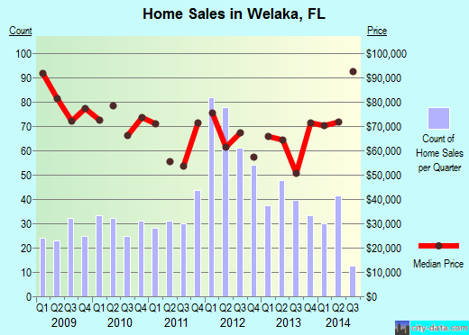 Welaka,FL real estate house value index trend