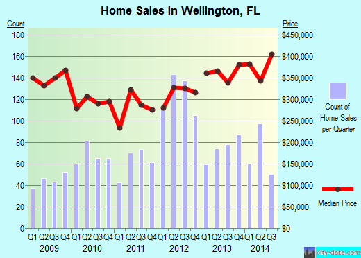 Wellington,FL real estate house value index trend