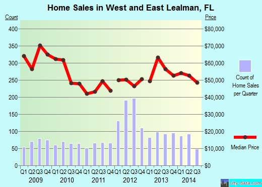 West and East Lealman,FL real estate house value index trend