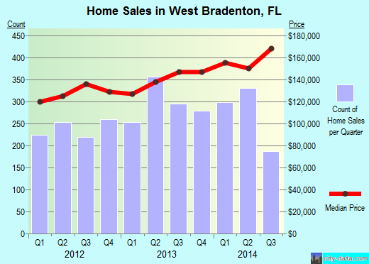 West Bradenton,FL real estate house value index trend