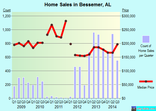 Bessemer,AL real estate house value index trend