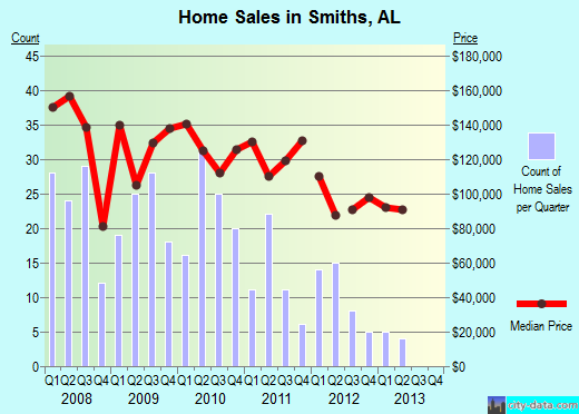 Smiths,AL real estate house value index trend
