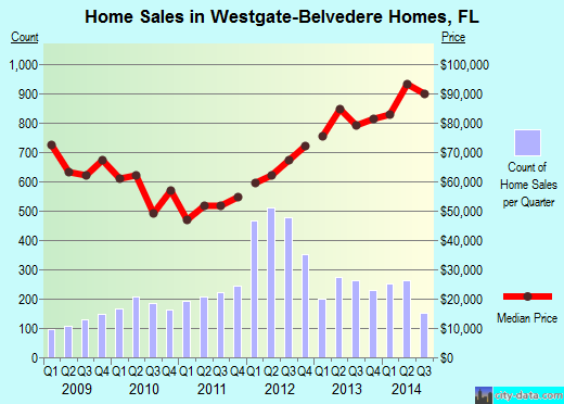 Westgate-Belvedere Homes,FL real estate house value index trend