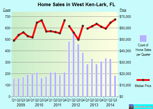 West Ken-Lark,FL real estate house value index trend