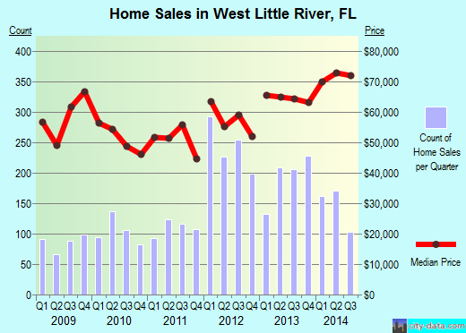 West Little River,FL real estate house value index trend