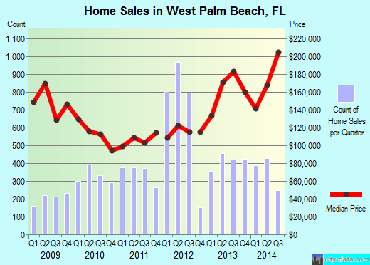 West Palm Beach,FL real estate house value index trend