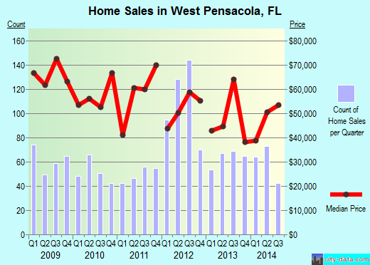 West Pensacola,FL real estate house value index trend