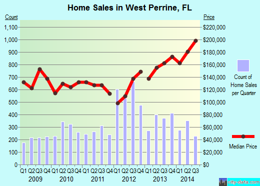 West Perrine,FL real estate house value index trend
