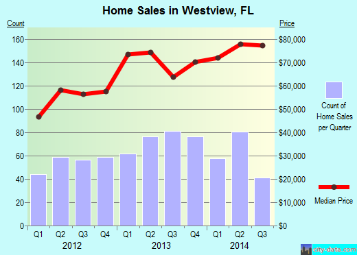Westview,FL real estate house value index trend
