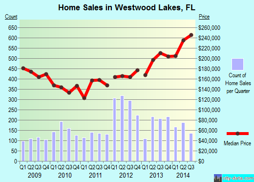 Westwood Lakes,FL real estate house value index trend