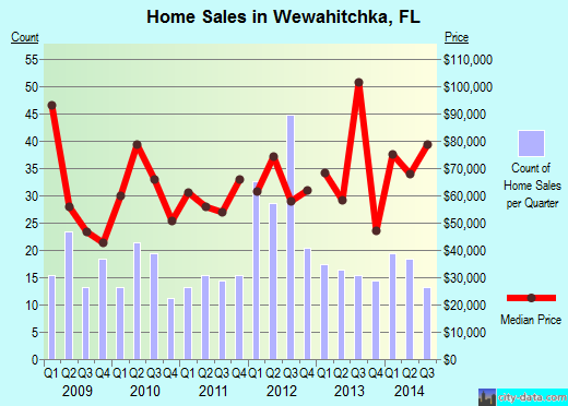 Wewahitchka,FL real estate house value index trend