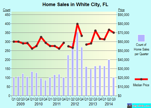 White City,FL real estate house value index trend