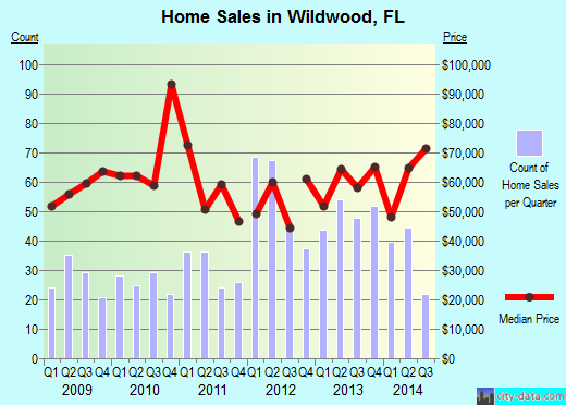 Wildwood,FL real estate house value index trend