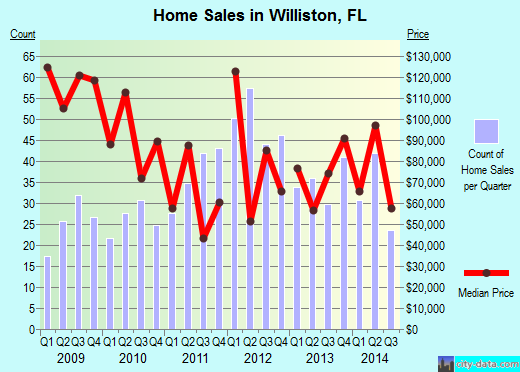 Williston,FL real estate house value index trend