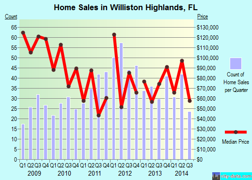 Williston Highlands,FL real estate house value index trend