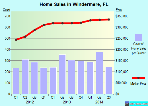 Windermere,FL real estate house value index trend