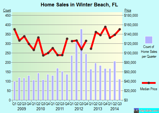Winter Beach,FL real estate house value index trend
