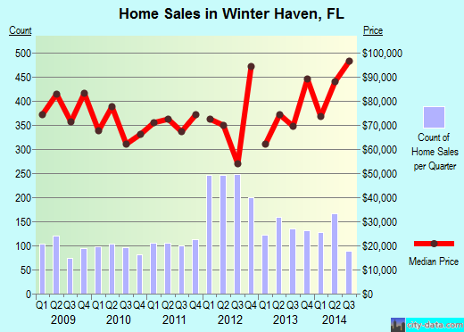 Winter Haven,FL real estate house value index trend