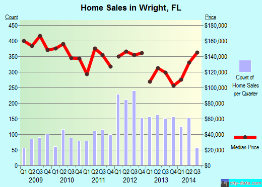 Wright,FL real estate house value index trend
