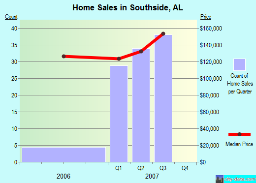 Southside,AL real estate house value index trend