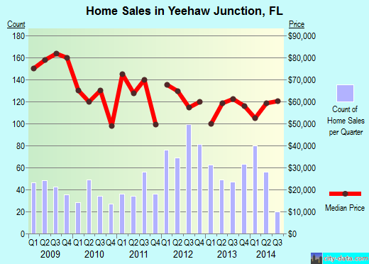 Yeehaw Junction,FL real estate house value index trend