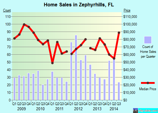 Zephyrhills,FL real estate house value index trend