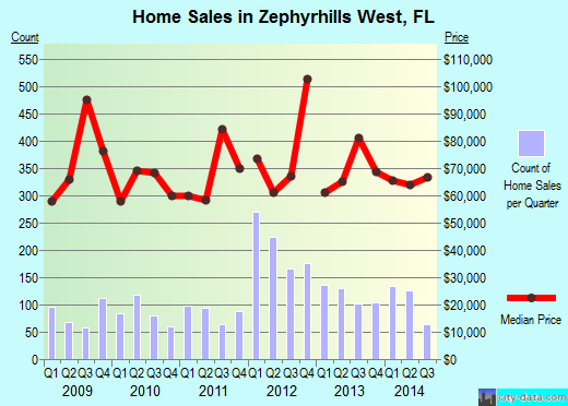 Zephyrhills West,FL real estate house value index trend
