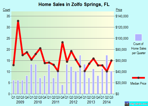 Zolfo Springs,FL real estate house value index trend