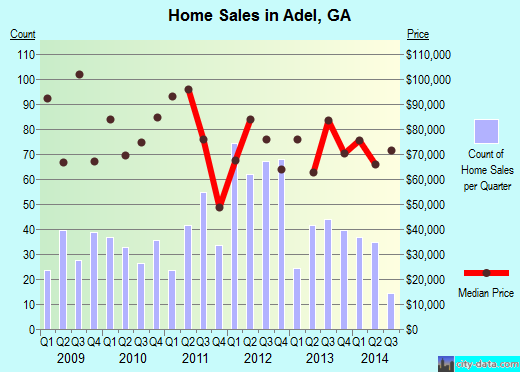 Adel,GA real estate house value index trend