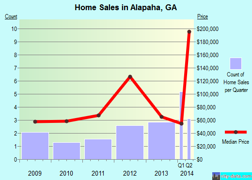 Alapaha,GA real estate house value index trend