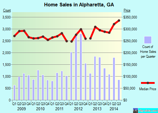 Alpharetta,GA real estate house value index trend