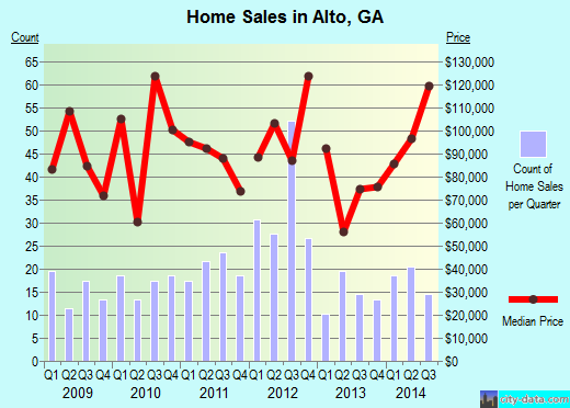 Alto,GA real estate house value index trend