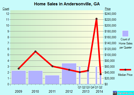 Andersonville,GA real estate house value index trend