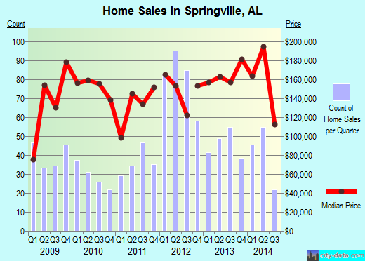 Springville,AL real estate house value index trend