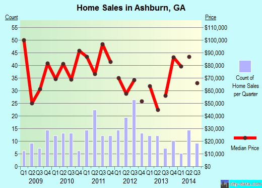 Ashburn,GA real estate house value index trend