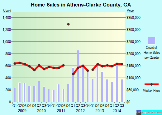 Athens-Clarke County,GA real estate house value index trend